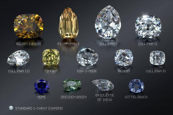 Valutazione acquisto ed investimento diamanti e gioielli